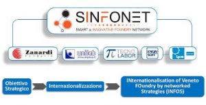 Progetto Infos